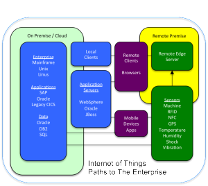 IoT Paths to The Enterprise.jpg